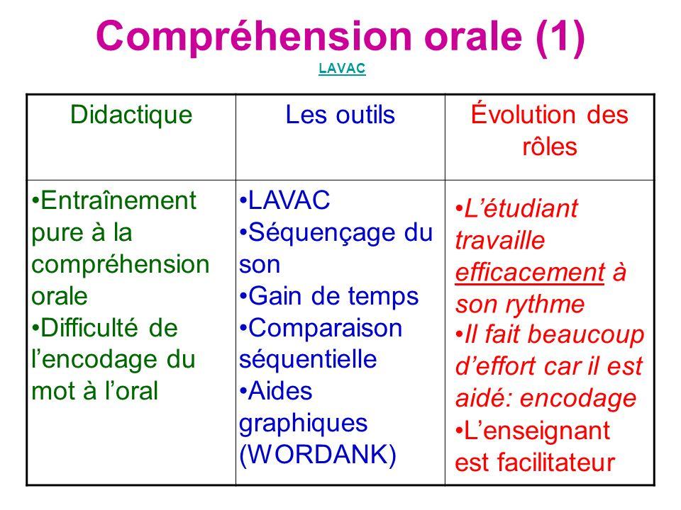 Compréhension orale (1) LAVAC