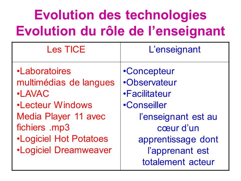Evolution des technologies Evolution du rôle de l'enseignant