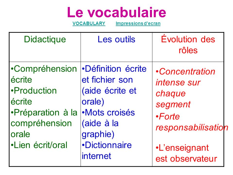 Le vocabulaire VOCABULARY Impressions d'ecran