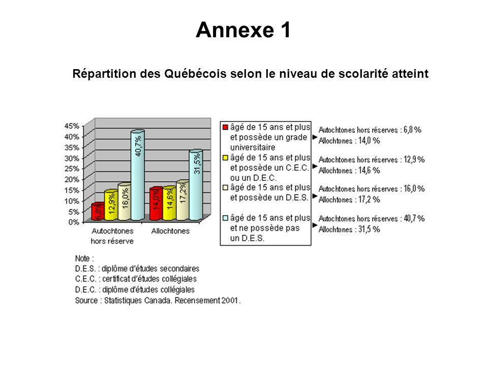 Répartition des Québécois selon le niveau de scolarité atteint