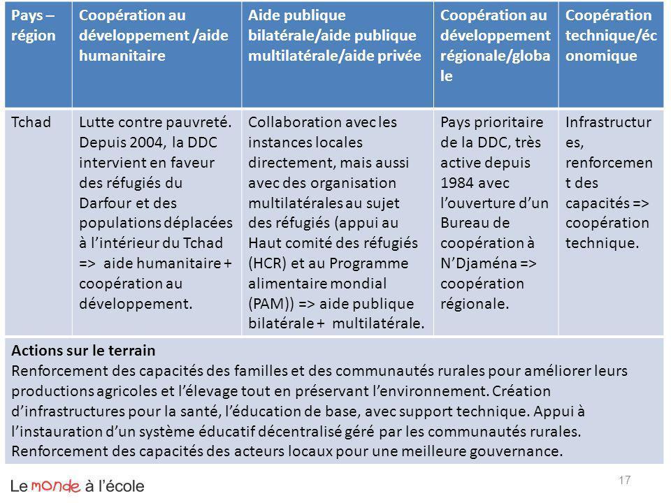 Pays – région Coopération au développement /aide humanitaire. Aide publique bilatérale/aide publique multilatérale/aide privée.