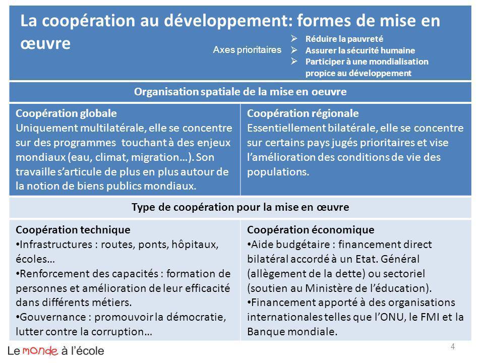 La coopération au développement: formes de mise en œuvre