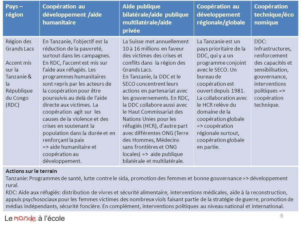 Coopération au développement /aide humanitaire
