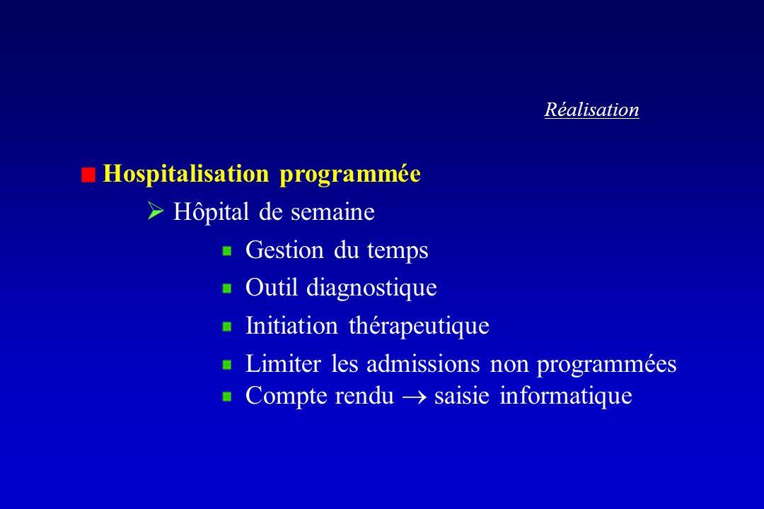 Hospitalisation programmée  Hôpital de semaine Gestion du temps