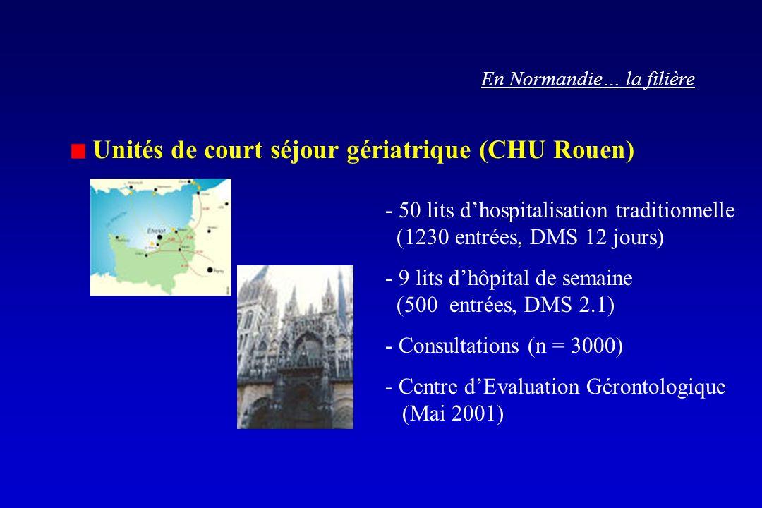 Unités de court séjour gériatrique (CHU Rouen)