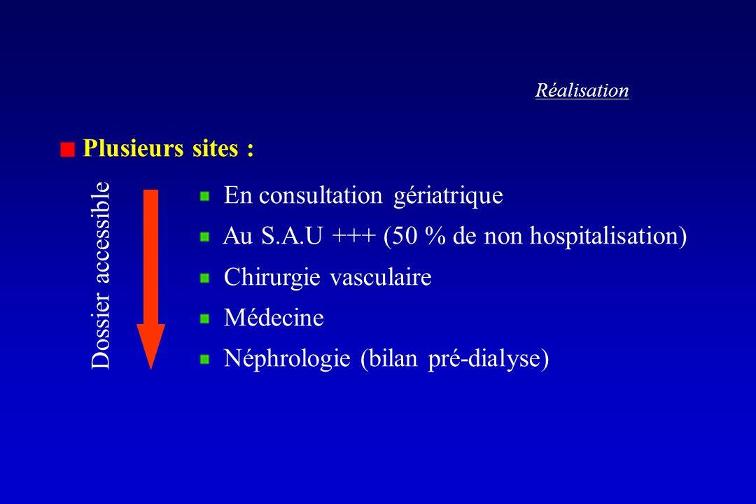 En consultation gériatrique Au S.A.U +++ (50 % de non hospitalisation)
