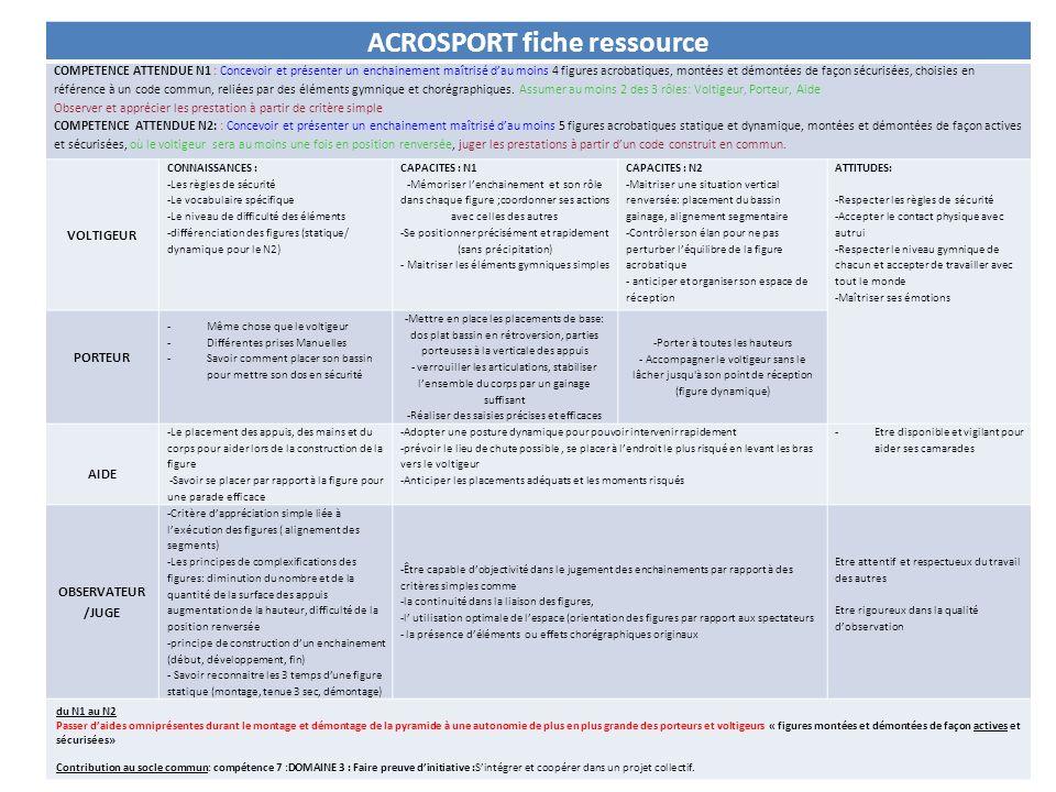 ACROSPORT fiche ressource