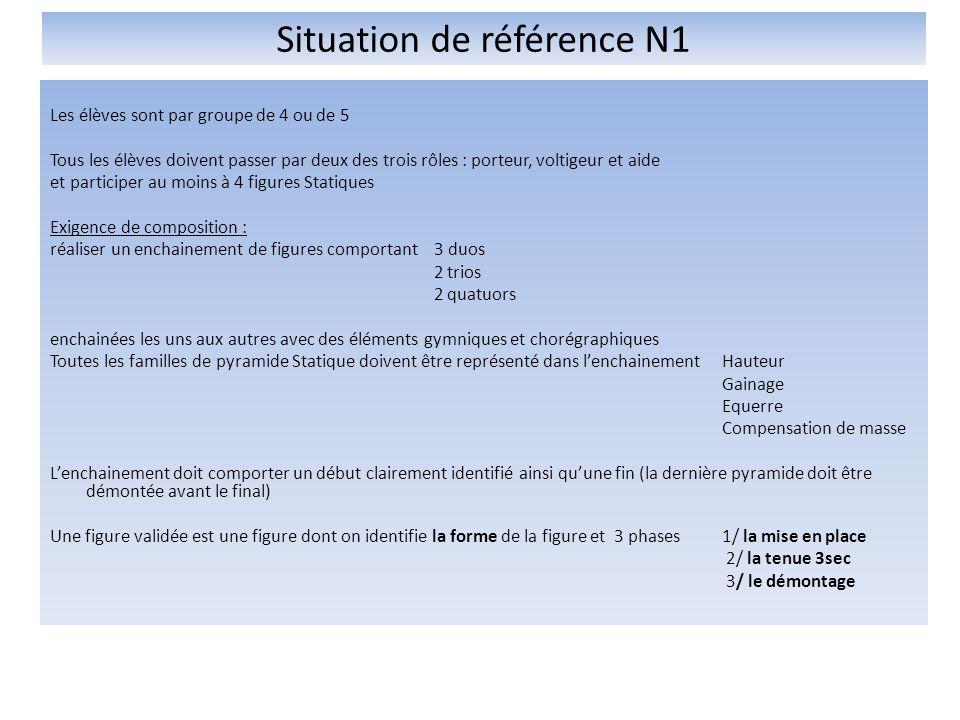 Situation de référence N1