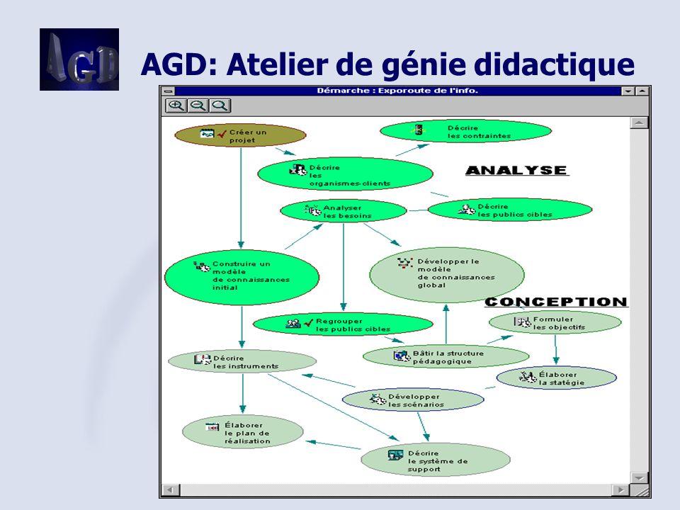 AGD: Atelier de génie didactique