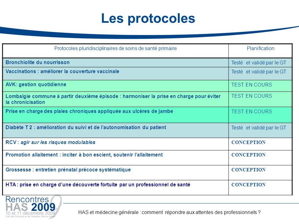 Protocoles pluridisciplinaires de soins de santé primaire