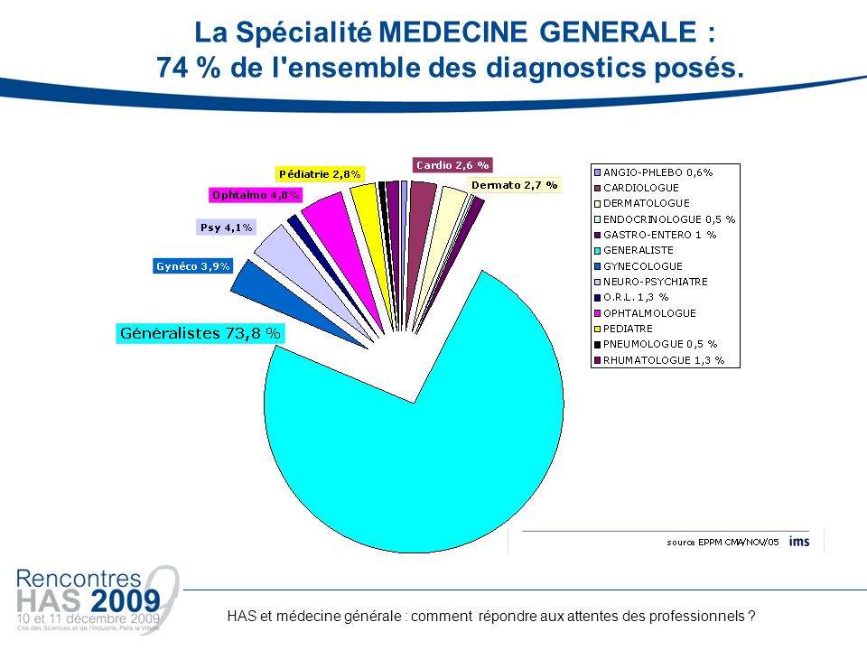 La Spécialité MEDECINE GENERALE : 74 % de l ensemble des diagnostics posés.