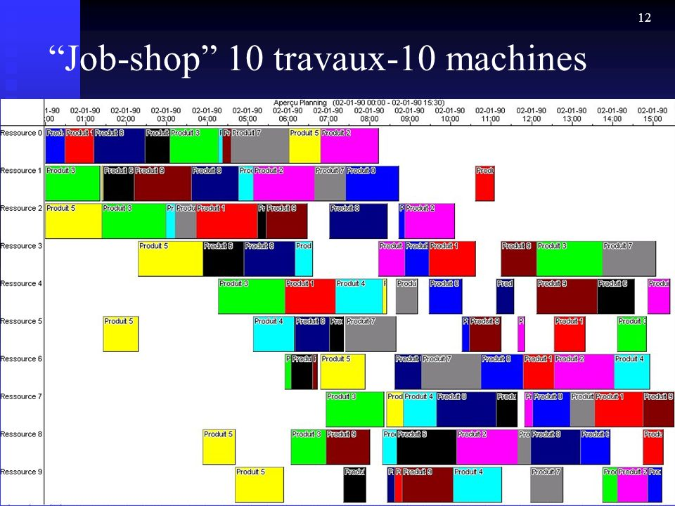 Job-shop 10 travaux-10 machines