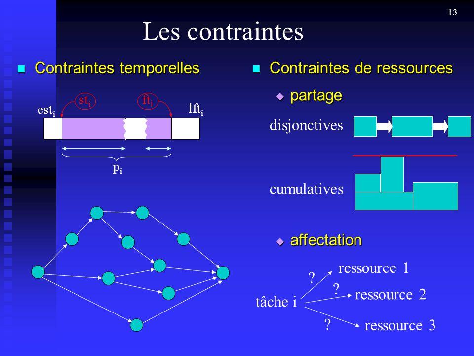 Les contraintes Contraintes temporelles Contraintes de ressources