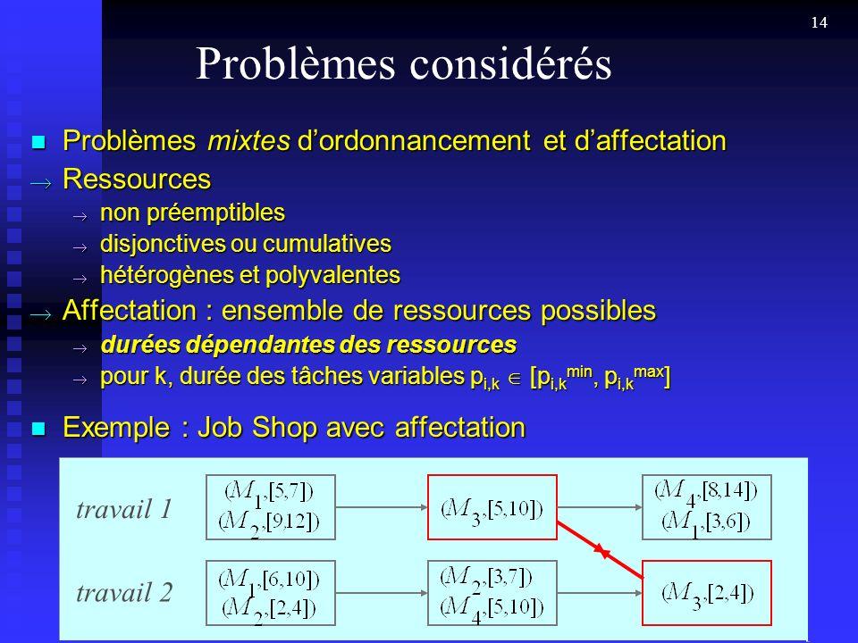 Problèmes considérés Problèmes mixtes d'ordonnancement et d'affectation. Ressources. non préemptibles.