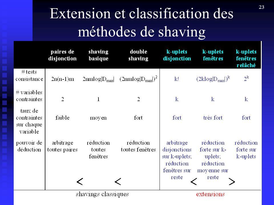Extension et classification des méthodes de shaving
