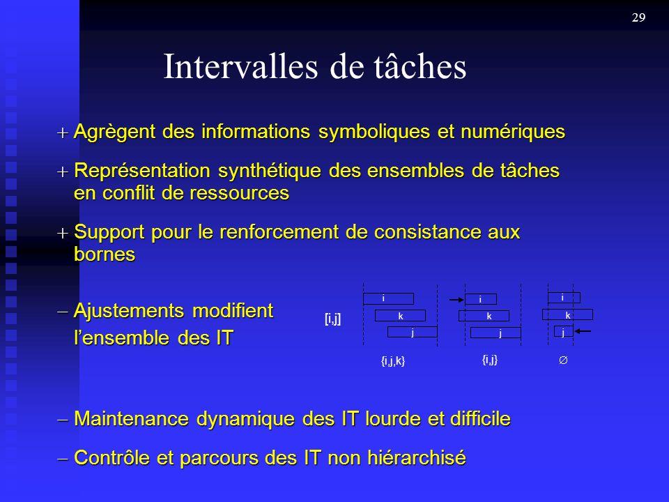 Intervalles de tâches Agrègent des informations symboliques et numériques.