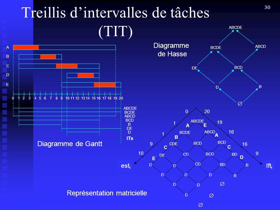 Treillis d'intervalles de tâches (TIT)