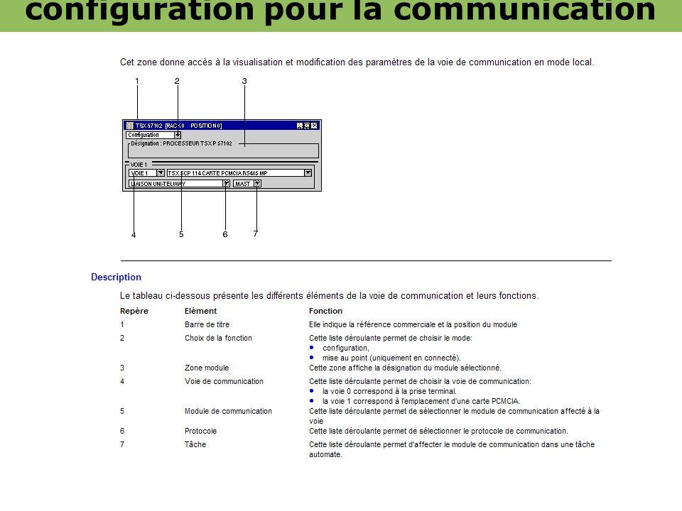 Description des écrans de configuration pour la communication