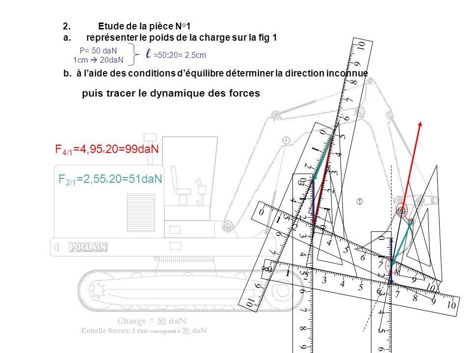 l =50:20= 2,5cm F4/1=4,95x20=99daN F2/1=2,55x20=51daN