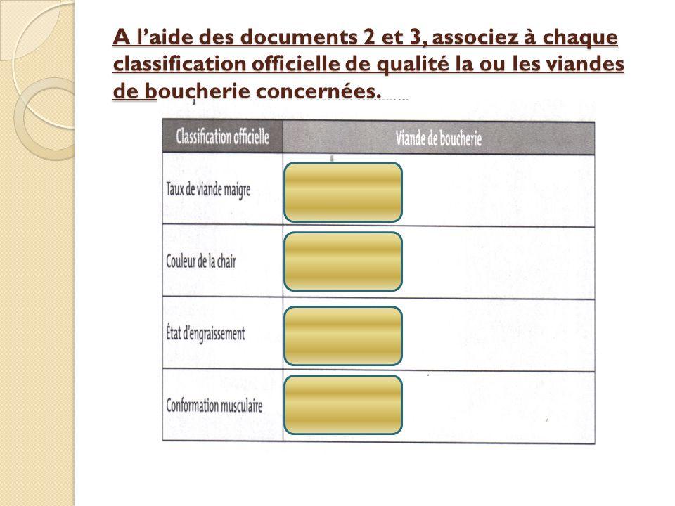 A l'aide des documents 2 et 3, associez à chaque classification officielle de qualité la ou les viandes de boucherie concernées.