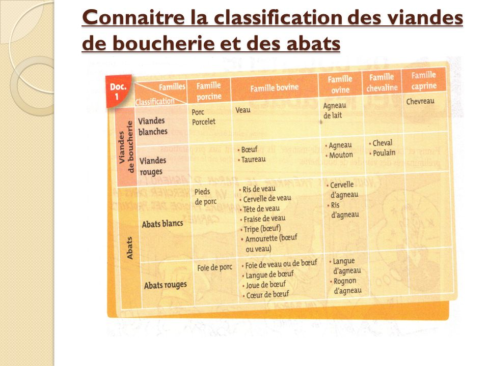 Connaitre la classification des viandes de boucherie et des abats