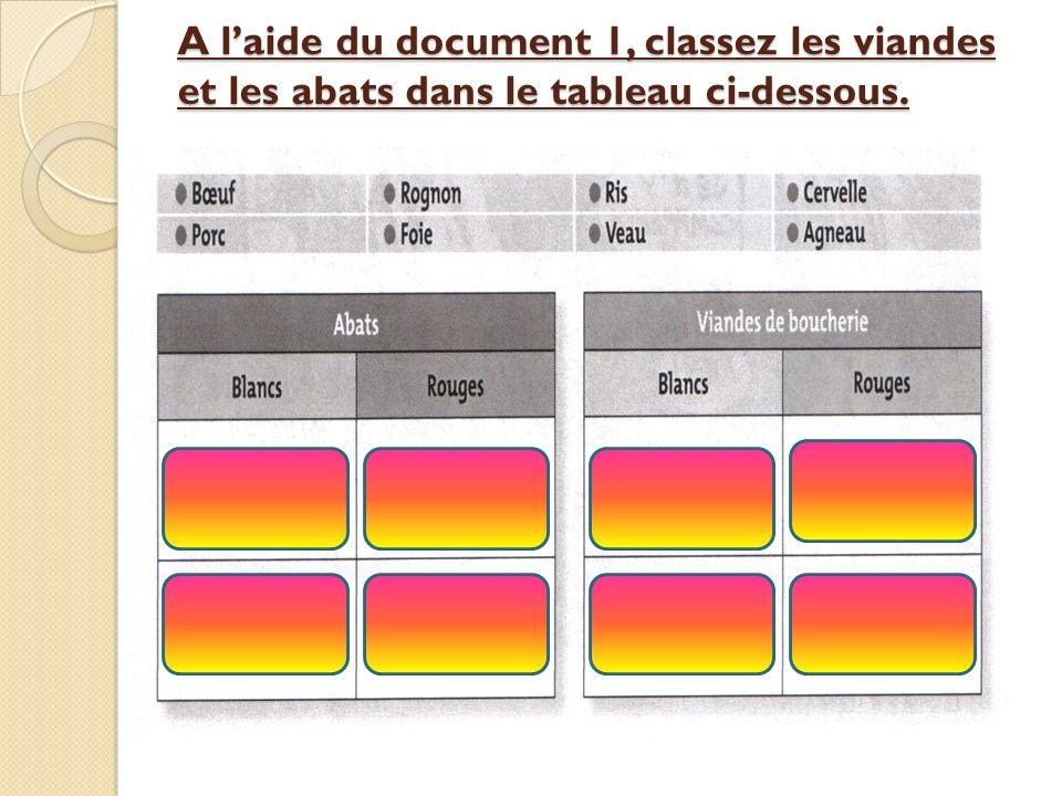 A l'aide du document 1, classez les viandes et les abats dans le tableau ci-dessous.