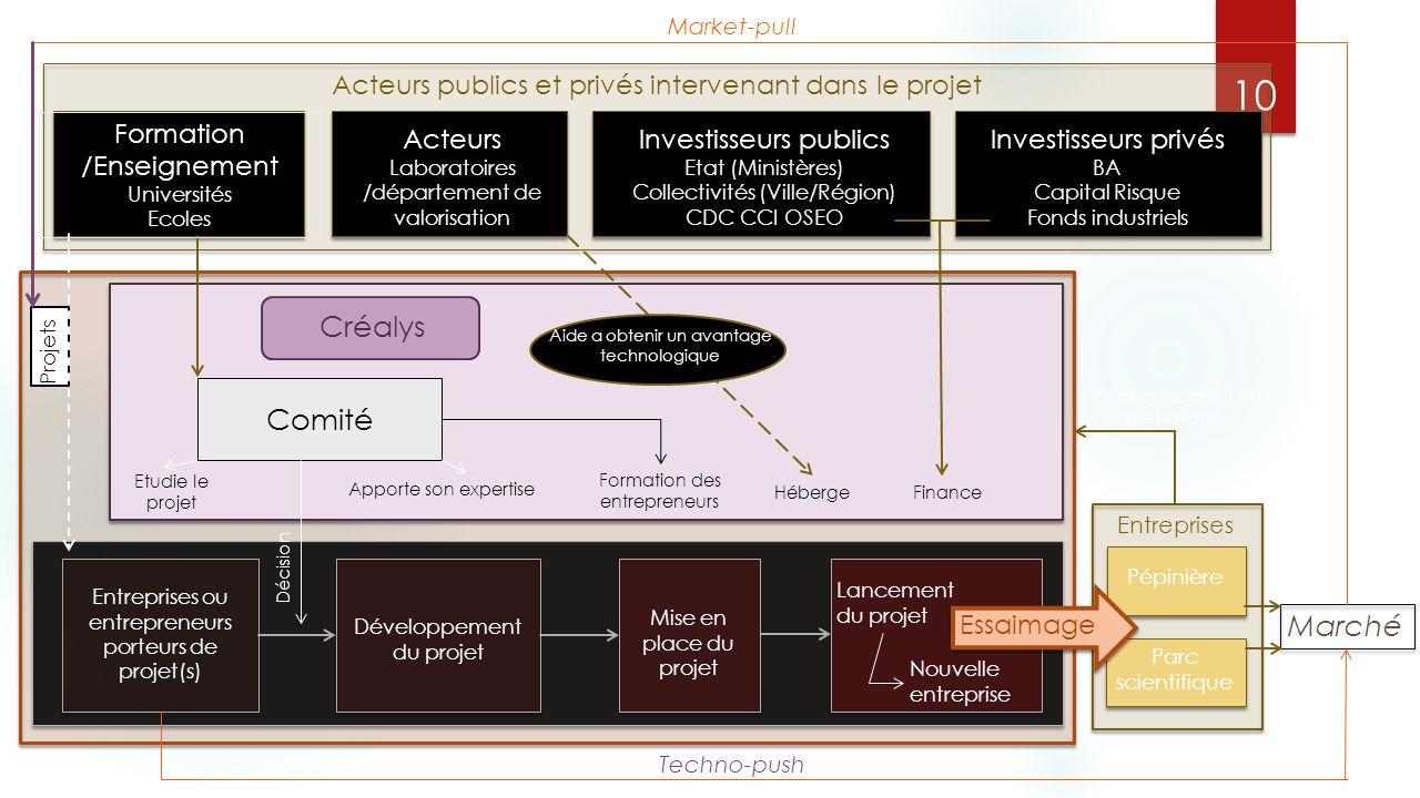 Market-pull Acteurs publics et privés intervenant dans le projet. Formation /Enseignement. Universités.