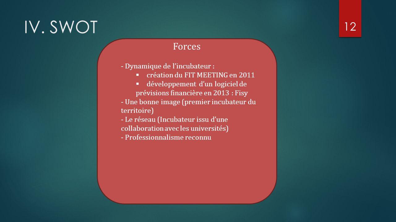 IV. SWOT Forces - Dynamique de l'incubateur :