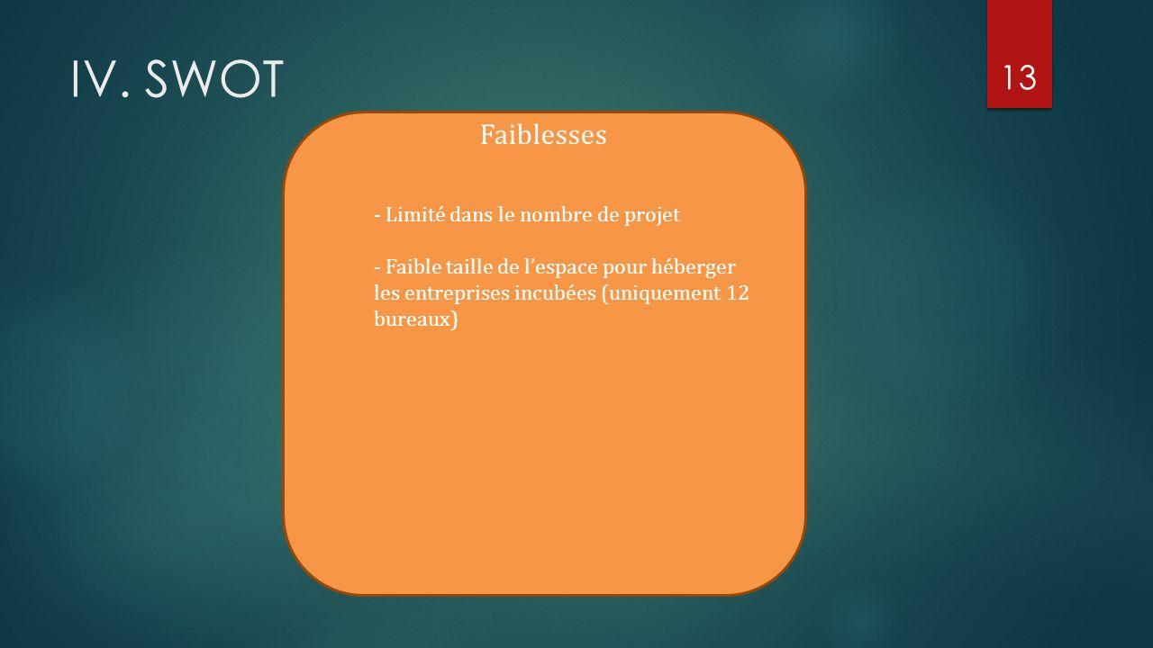 IV. SWOT Faiblesses - Limité dans le nombre de projet