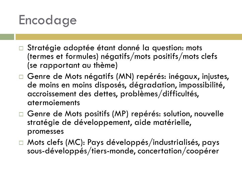 Encodage Stratégie adoptée étant donné la question: mots (termes et formules) négatifs/mots positifs/mots clefs (se rapportant au thème)