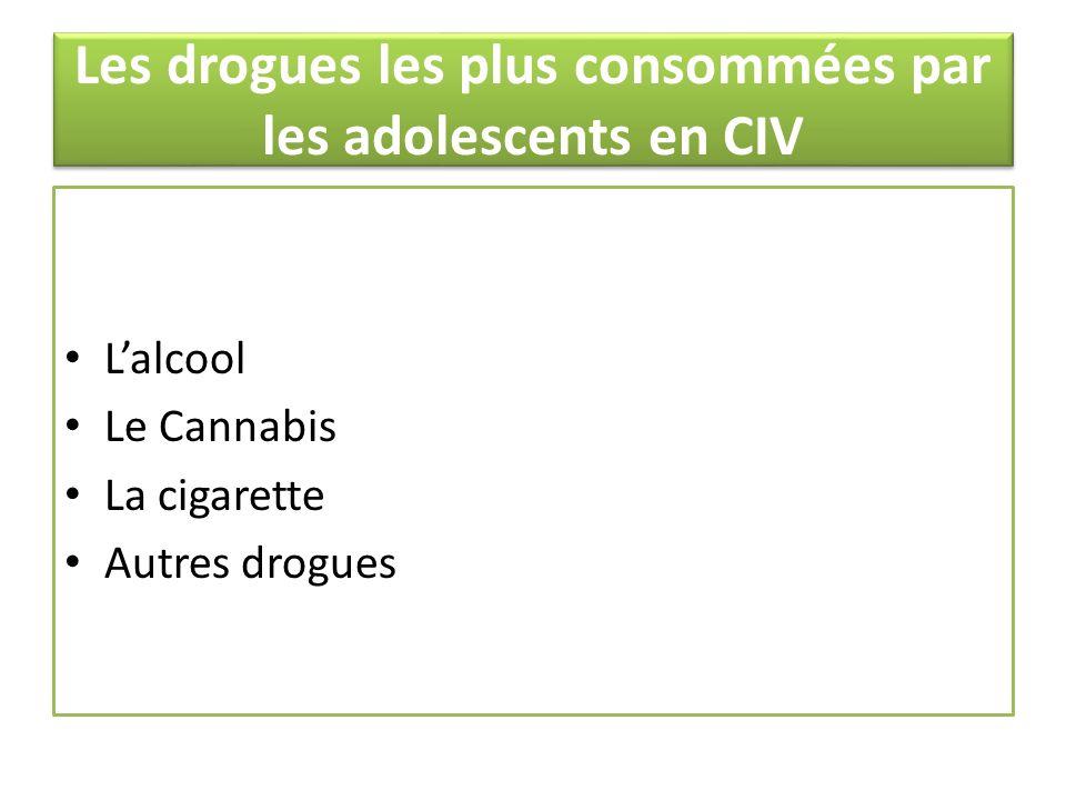 Les drogues les plus consommées par les adolescents en CIV