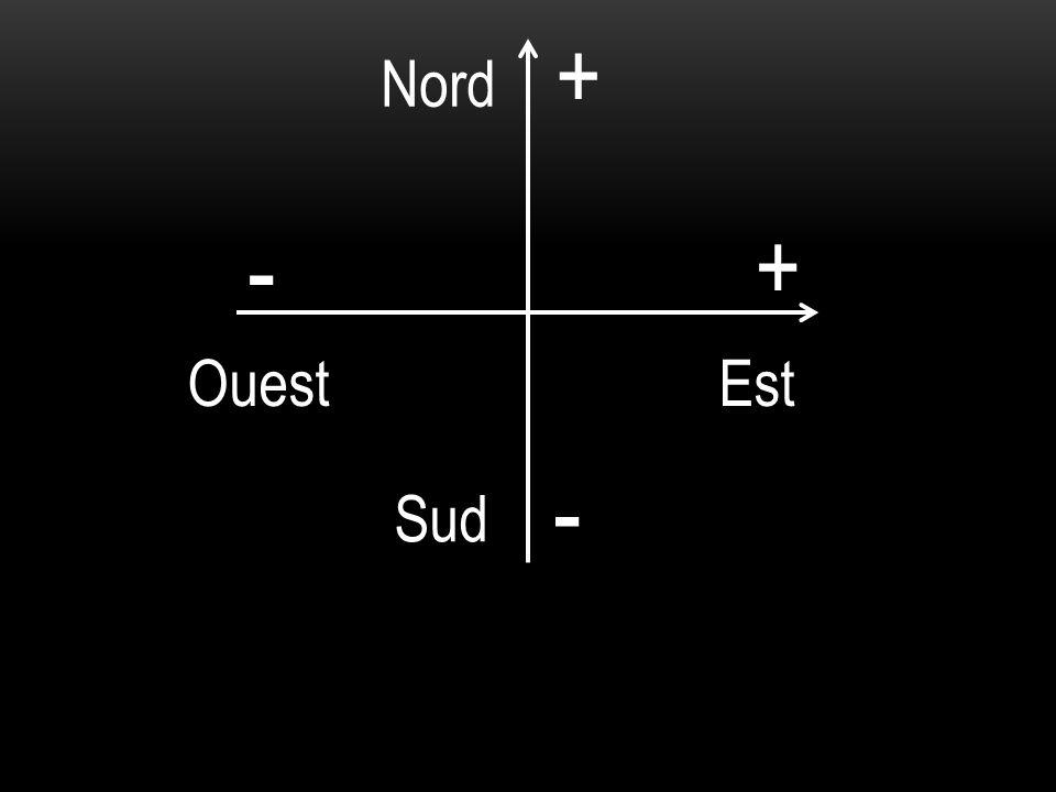 + Nord - + Ouest Est - Sud