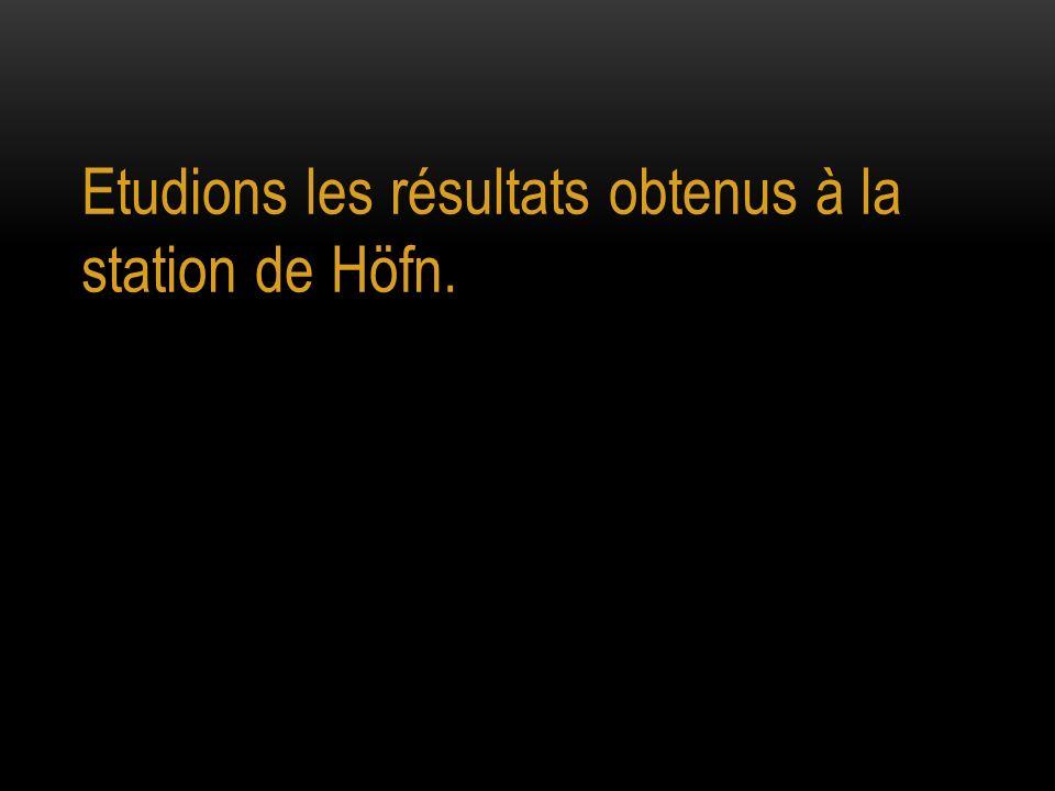 Etudions les résultats obtenus à la station de Höfn.