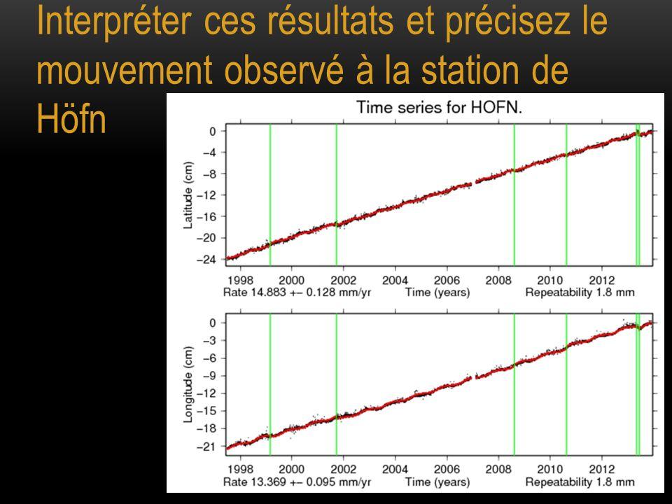 Interpréter ces résultats et précisez le mouvement observé à la station de Höfn