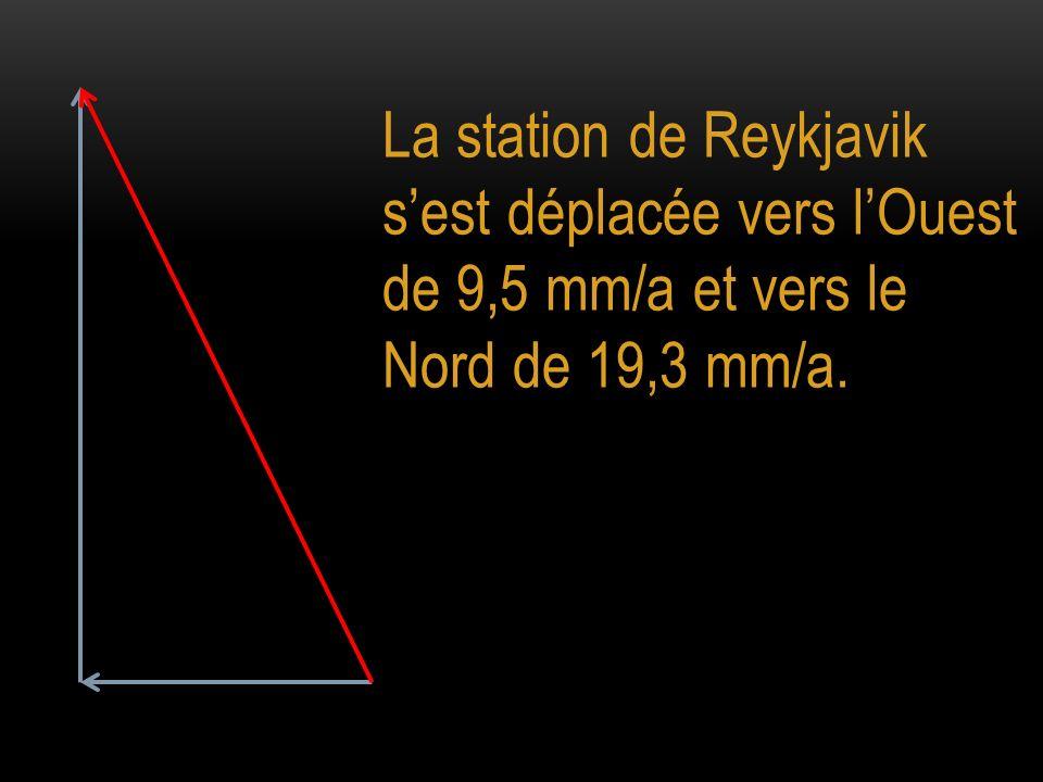 La station de Reykjavik s'est déplacée vers l'Ouest de 9,5 mm/a et vers le Nord de 19,3 mm/a.