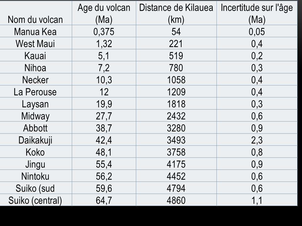 Distance de Kilauea (km) Incertitude sur l âge (Ma)