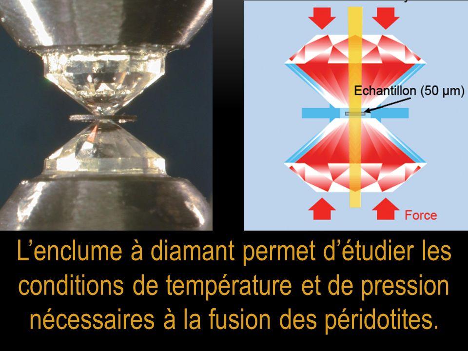 L'enclume à diamant permet d'étudier les conditions de température et de pression nécessaires à la fusion des péridotites.