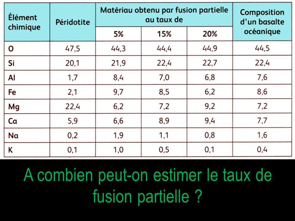 A combien peut-on estimer le taux de fusion partielle
