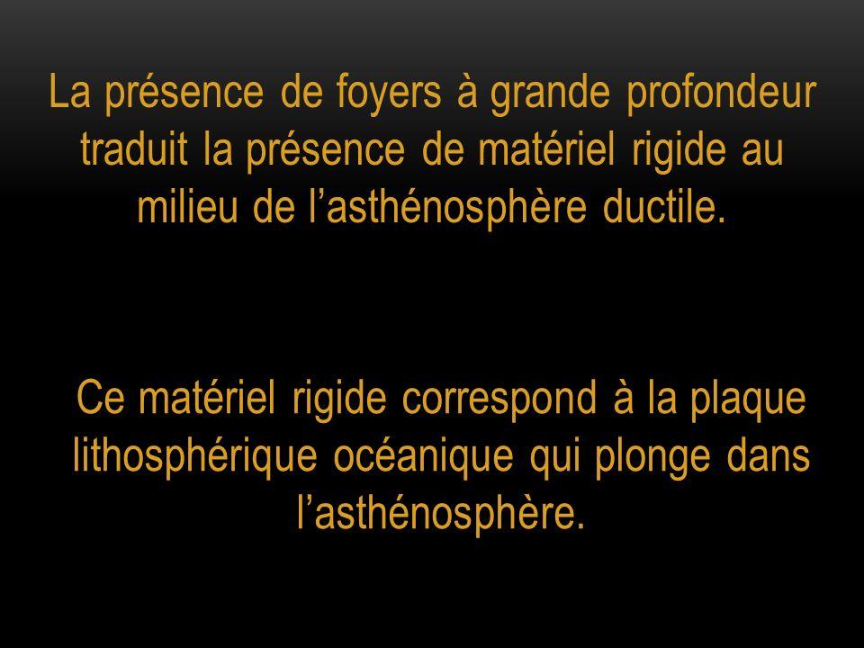 La présence de foyers à grande profondeur traduit la présence de matériel rigide au milieu de l'asthénosphère ductile.