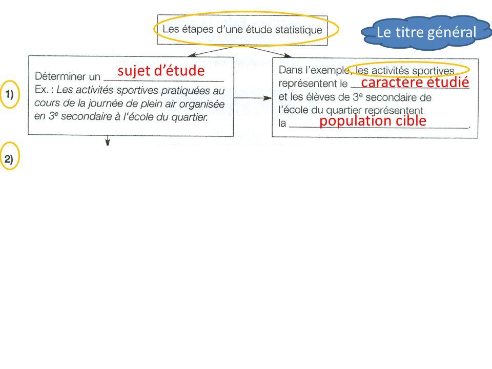 Le titre général sujet d'étude caractère étudié population cible recueillir organiser