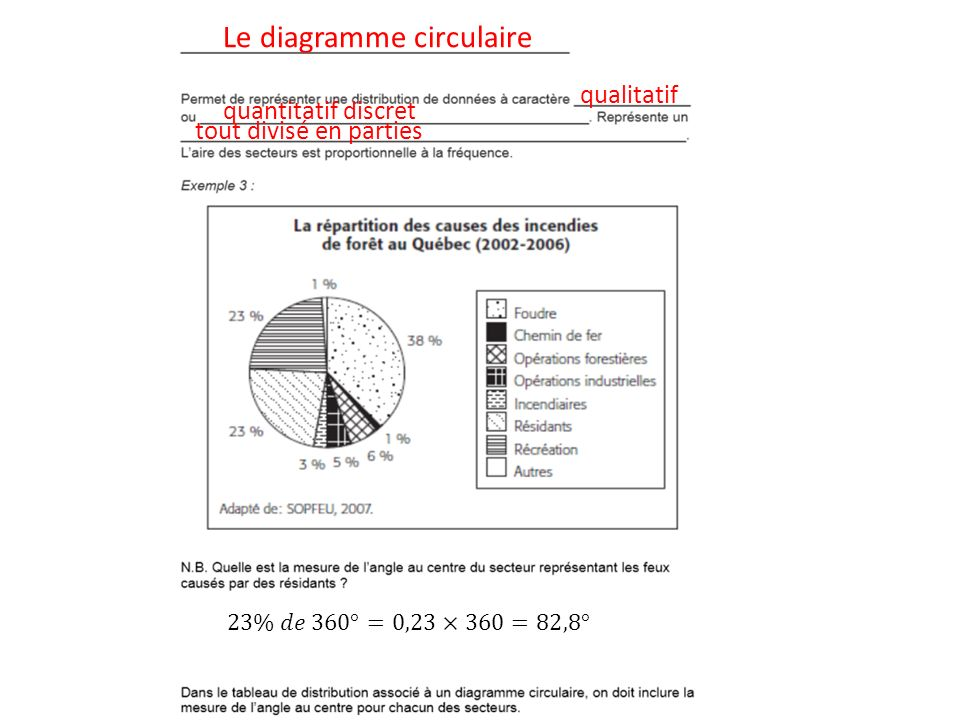 Le diagramme circulaire