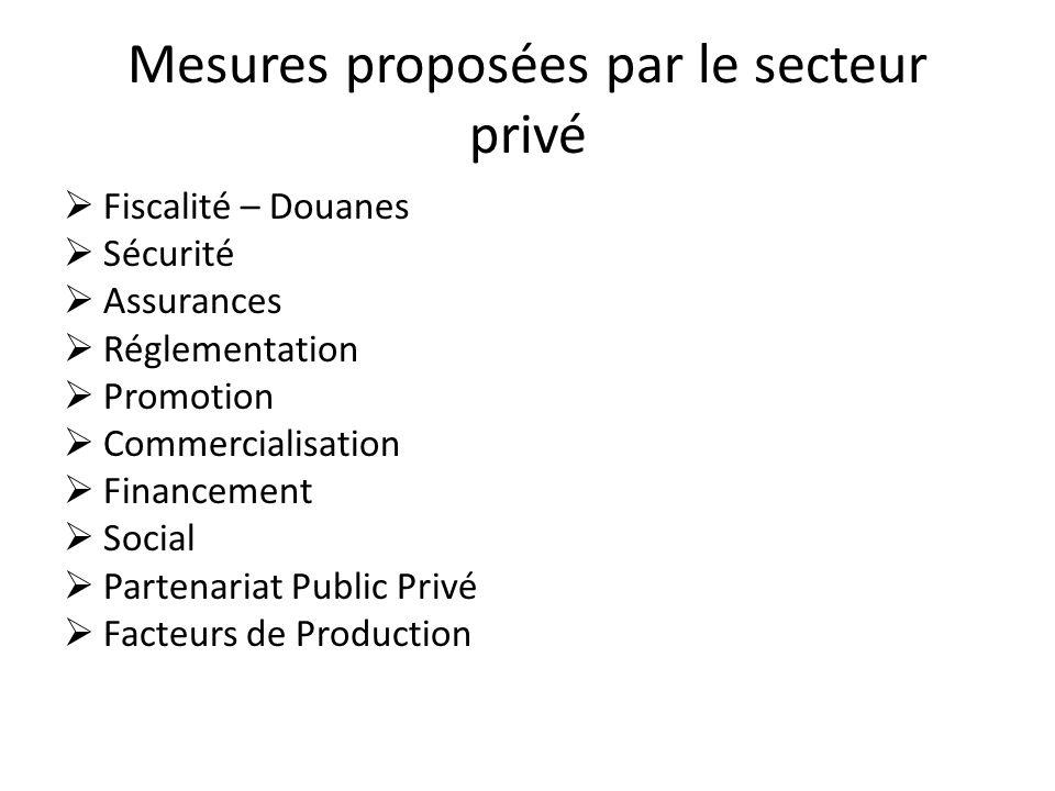 Mesures proposées par le secteur privé