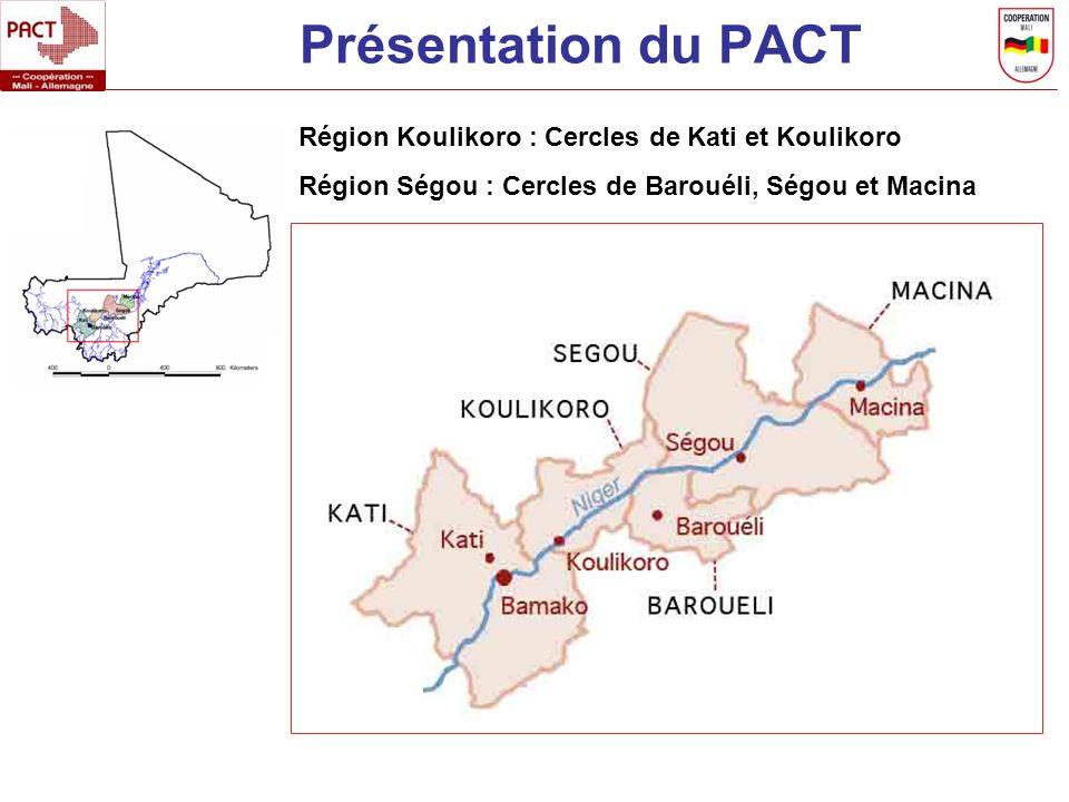 Présentation du PACT Région Koulikoro : Cercles de Kati et Koulikoro