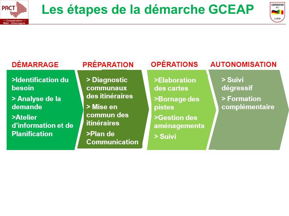 Les étapes de la démarche GCEAP