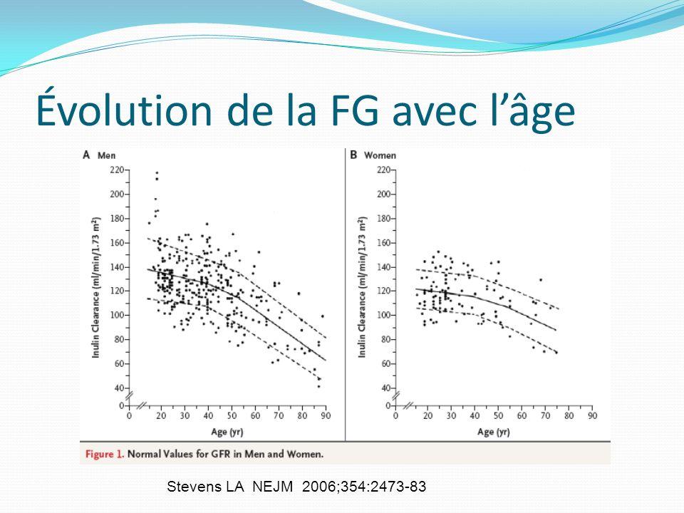 Évolution de la FG avec l'âge