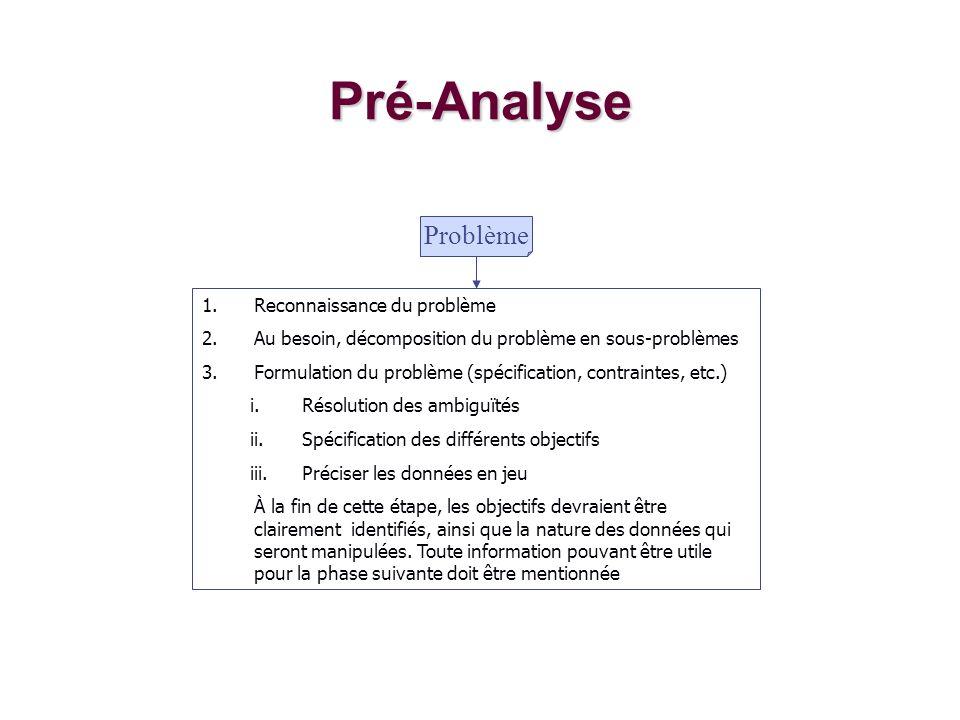Pré-Analyse Problème Reconnaissance du problème