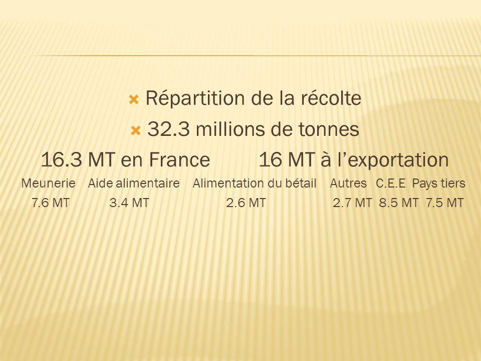 Répartition de la récolte 32.3 millions de tonnes