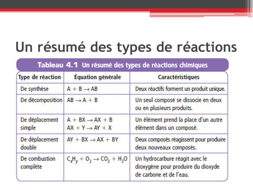 les types de r actions chimiques ppt video online