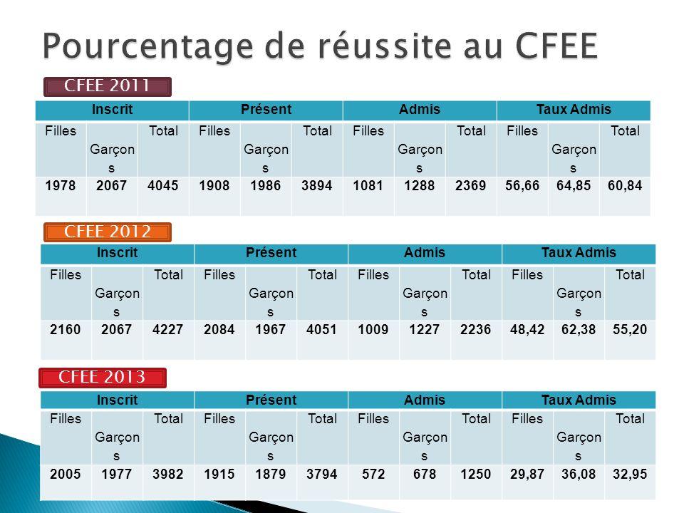 Pourcentage de réussite au CFEE