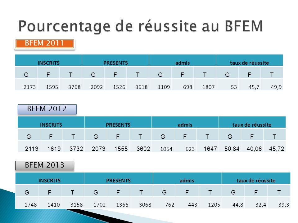 Pourcentage de réussite au BFEM